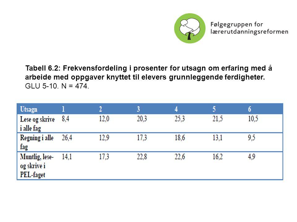 Tabell 6.2: Frekvensfordeling i prosenter for utsagn om erfaring med å arbeide med oppgaver knyttet til elevers grunnleggende ferdigheter.