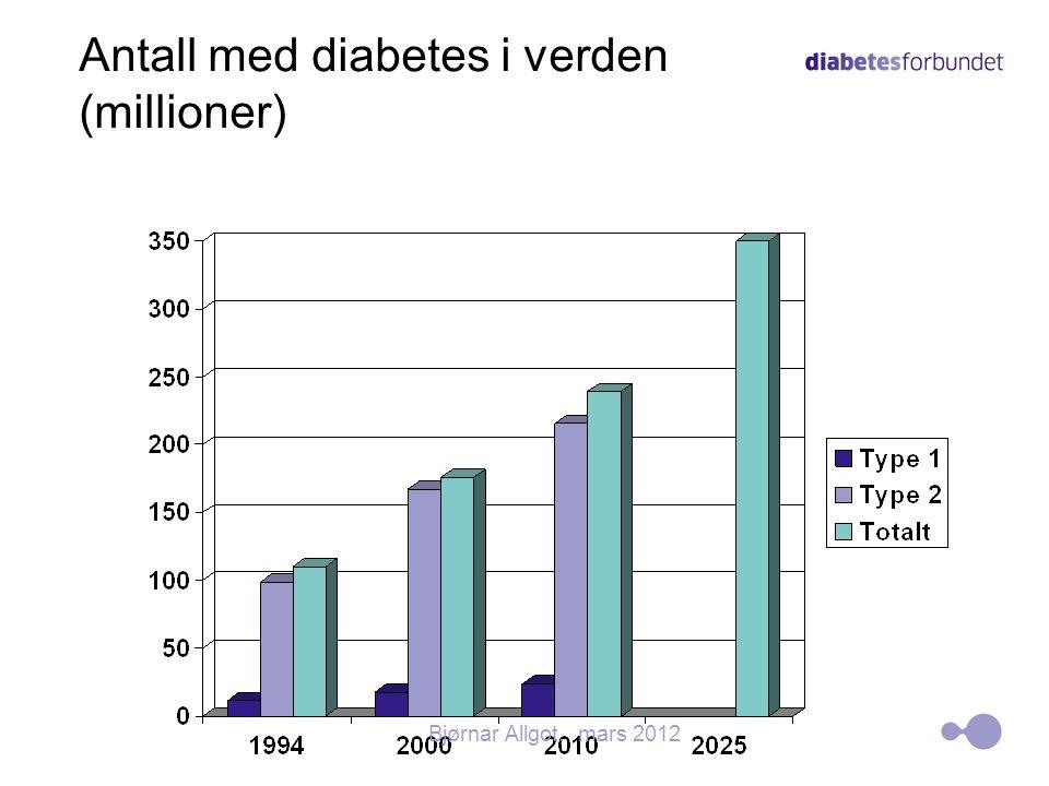 Antall med diabetes i verden (millioner)