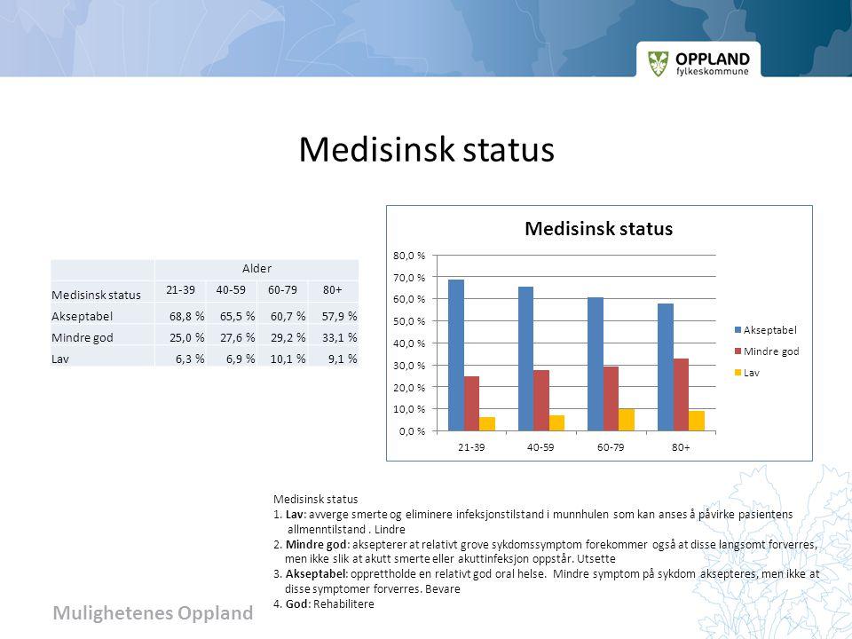 Medisinsk status Alder Medisinsk status 21-39 40-59 60-79 80+