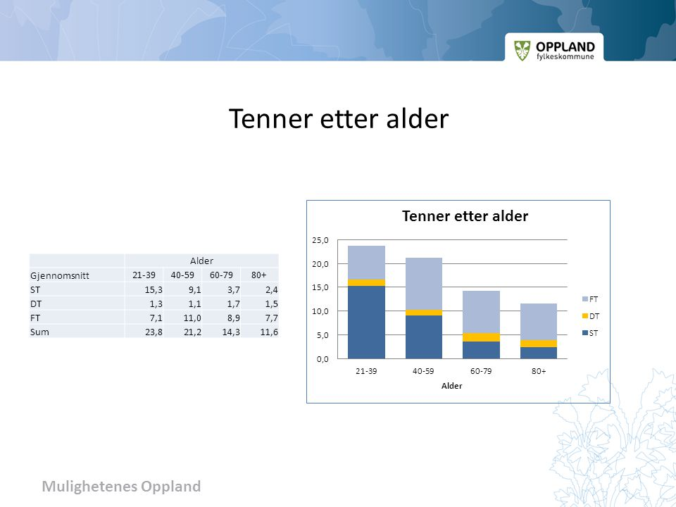 Tenner etter alder Alder Gjennomsnitt 21-39 40-59 60-79 80+ ST 15,3