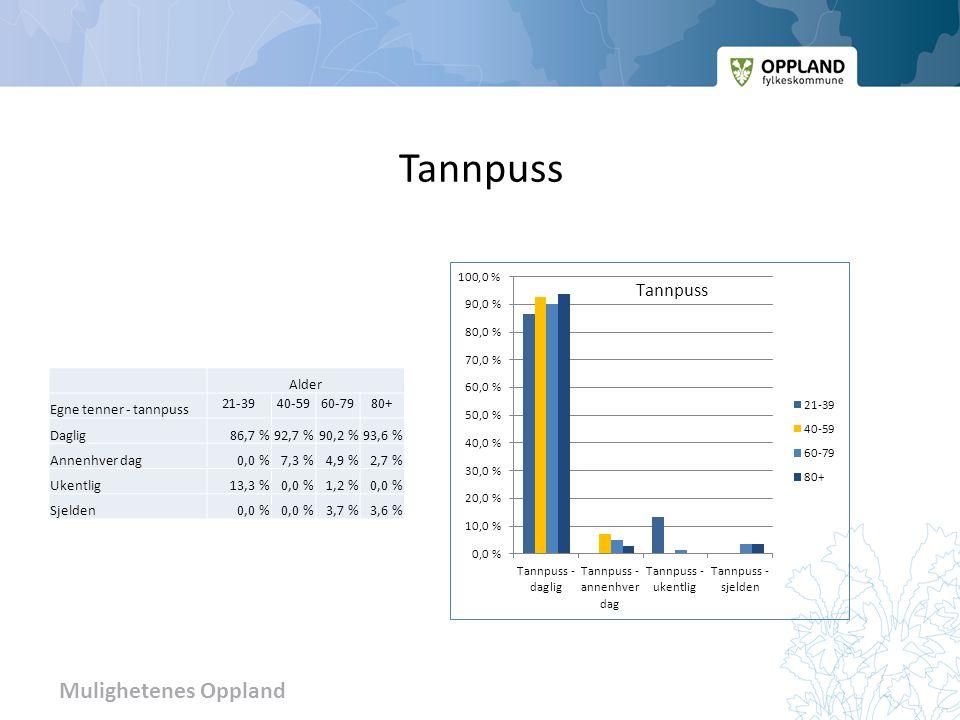 Tannpuss Alder Egne tenner - tannpuss 21-39 40-59 60-79 80+ Daglig