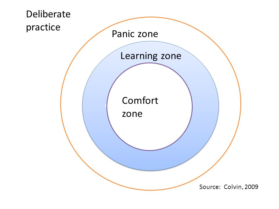 Deliberate practice Panic zone Learning zone Comfort zone