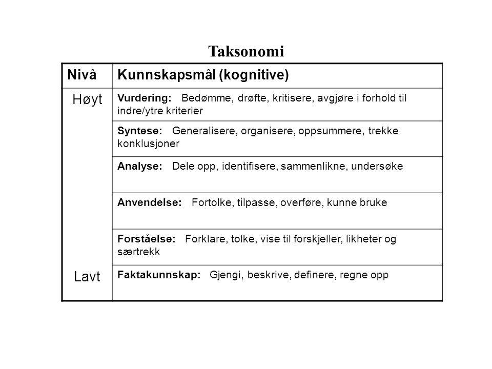 Taksonomi Nivå Kunnskapsmål (kognitive) Høyt Lavt