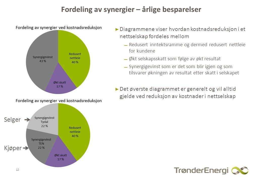 Fordeling av synergier – årlige besparelser