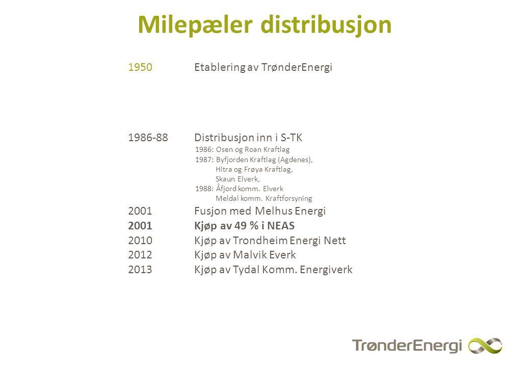 Milepæler distribusjon