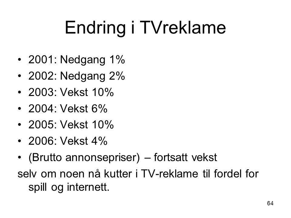 Endring i TVreklame 2001: Nedgang 1% 2002: Nedgang 2% 2003: Vekst 10%