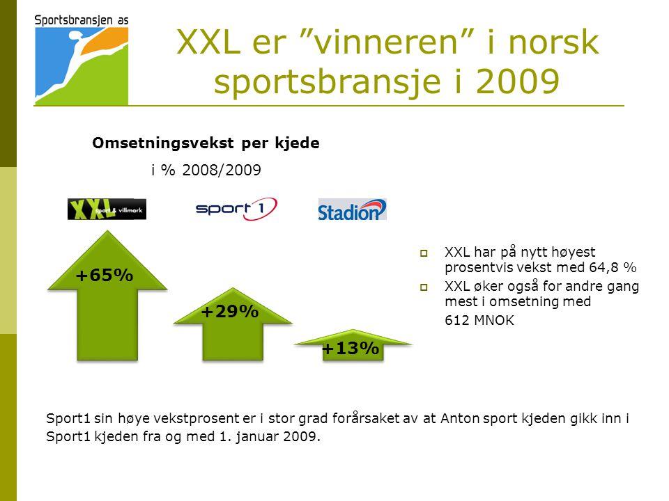 XXL er vinneren i norsk sportsbransje i 2009
