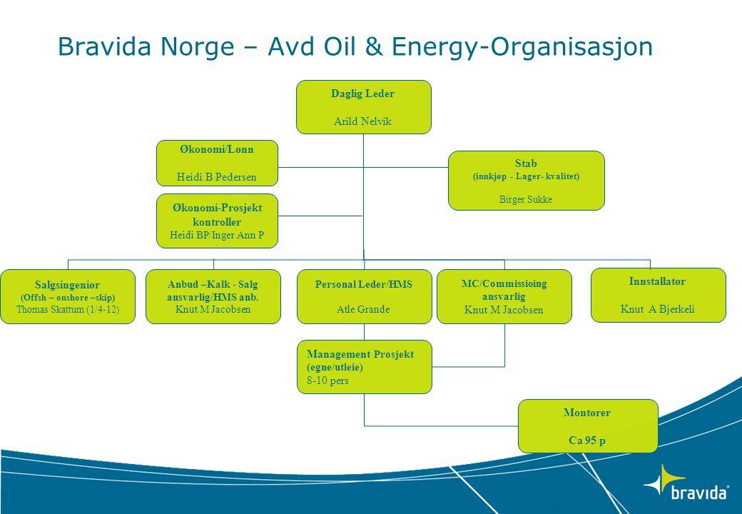 Bravida Norge – Avd Oil & Energy-Organisasjon