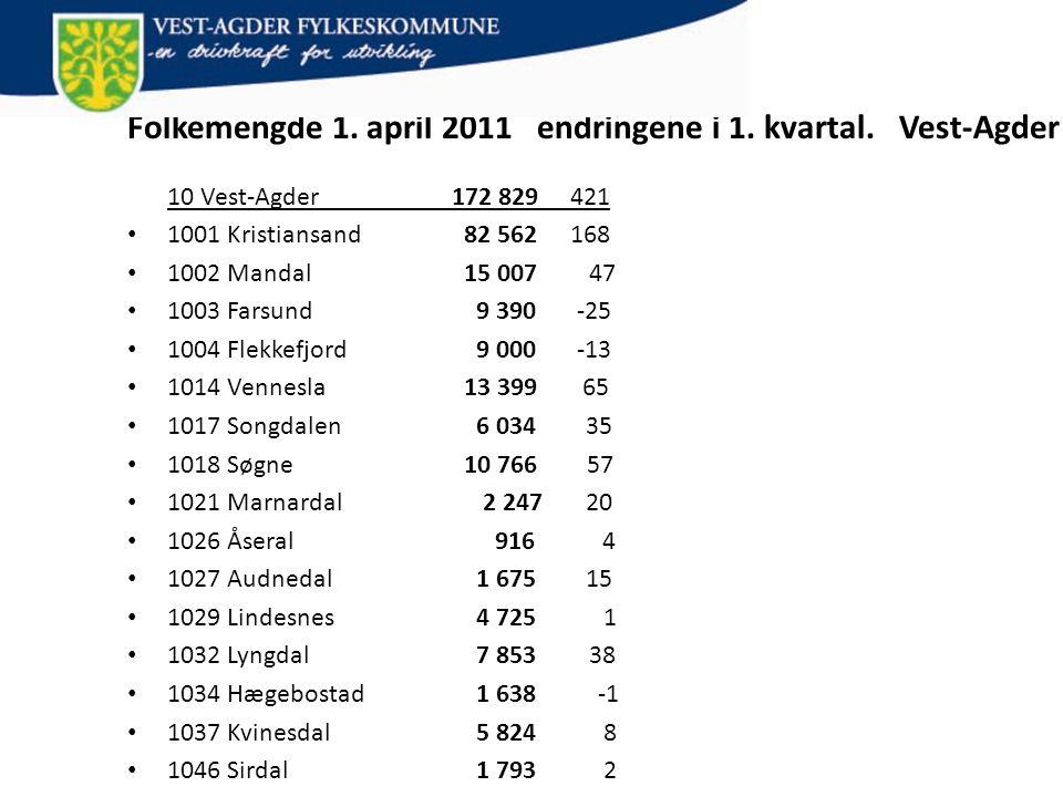 Vest-Agder fylke Folkemengde 1. april 2011 endringene i 1. kvartal. Vest-Agder 10 Vest-Agder 172 829 421.
