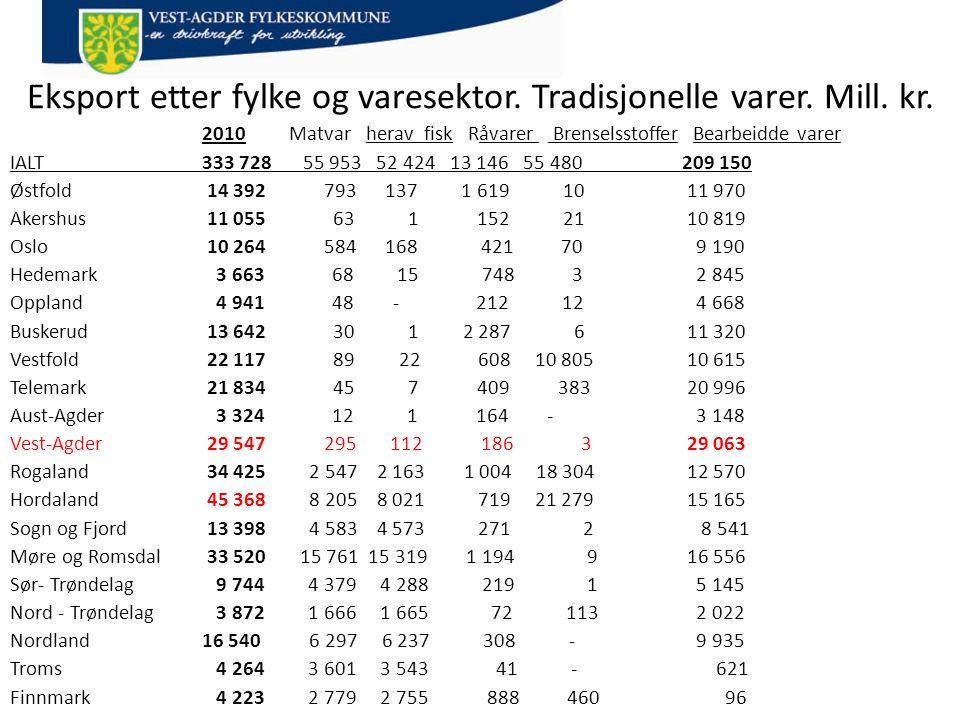 Eksport etter fylke og varesektor. Tradisjonelle varer. Mill. kr.