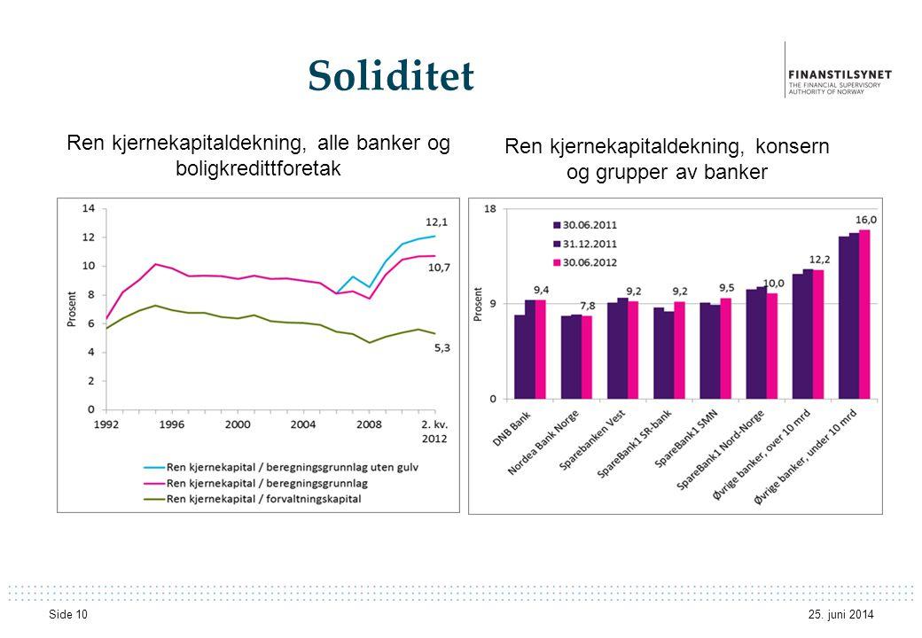 Soliditet Ren kjernekapitaldekning, alle banker og boligkredittforetak