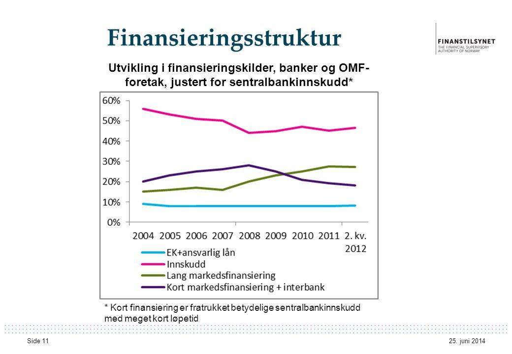 Finansieringsstruktur