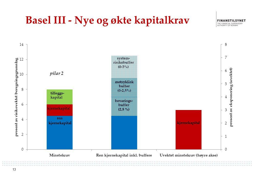 Basel III - Nye og økte kapitalkrav