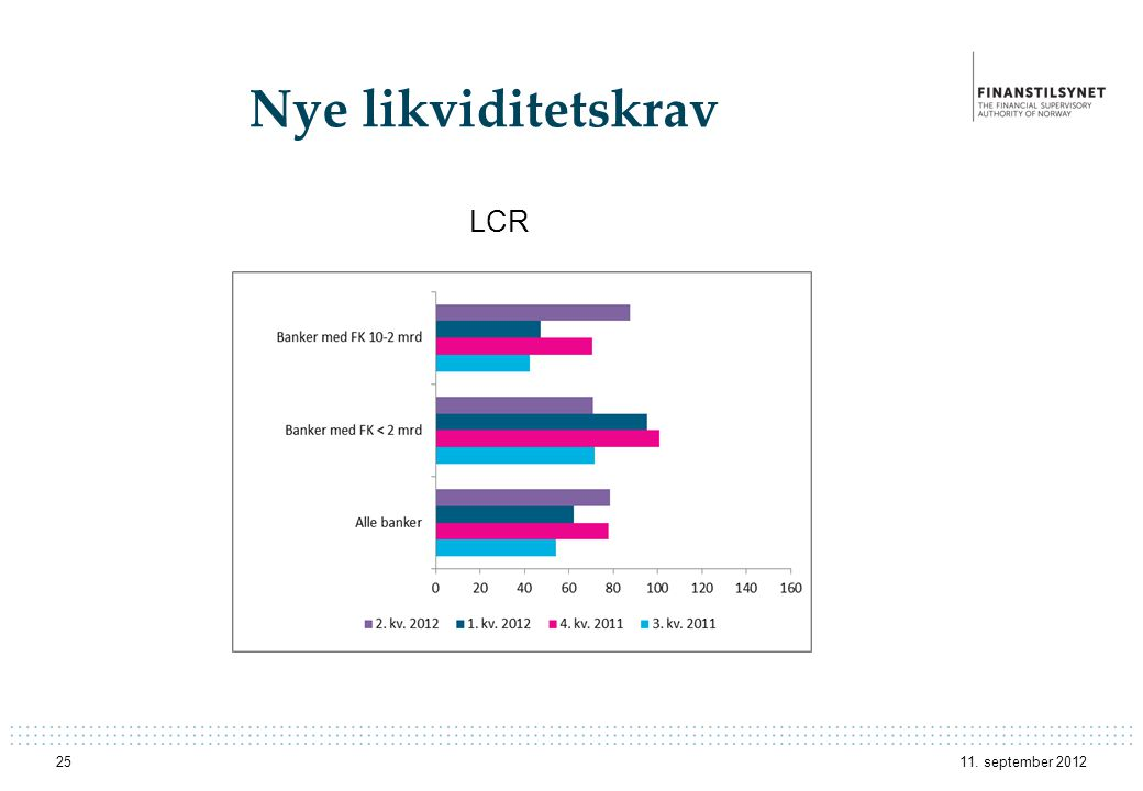 Nye likviditetskrav LCR 11. september 2012