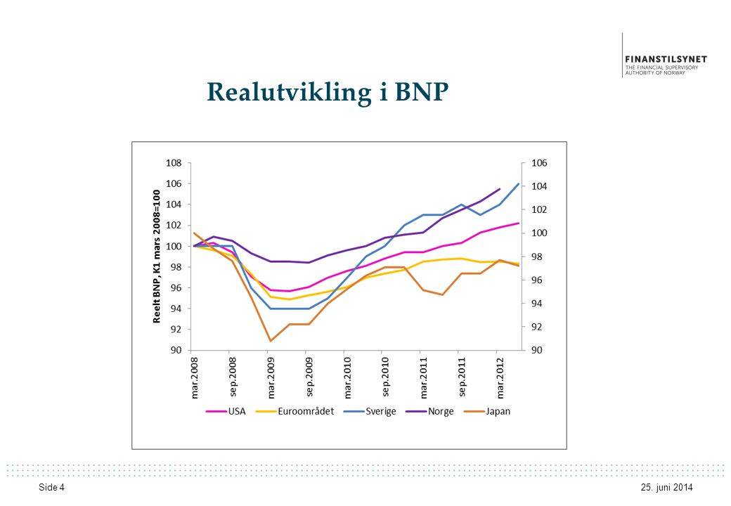 Realutvikling i BNP 3. april 2017