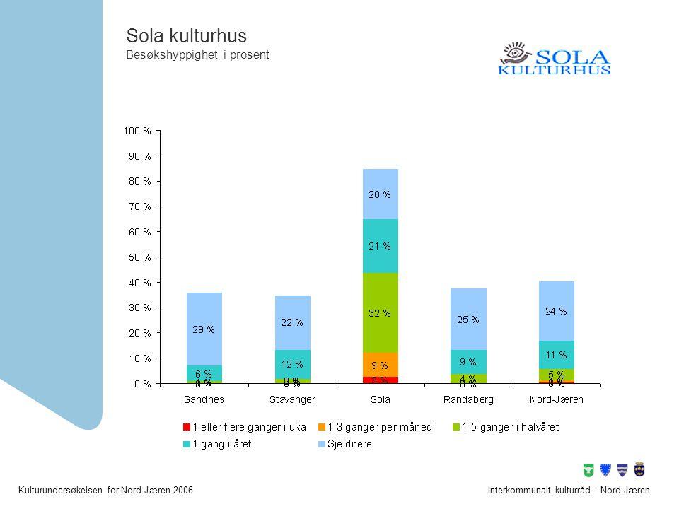 Sola kulturhus Besøkshyppighet i prosent