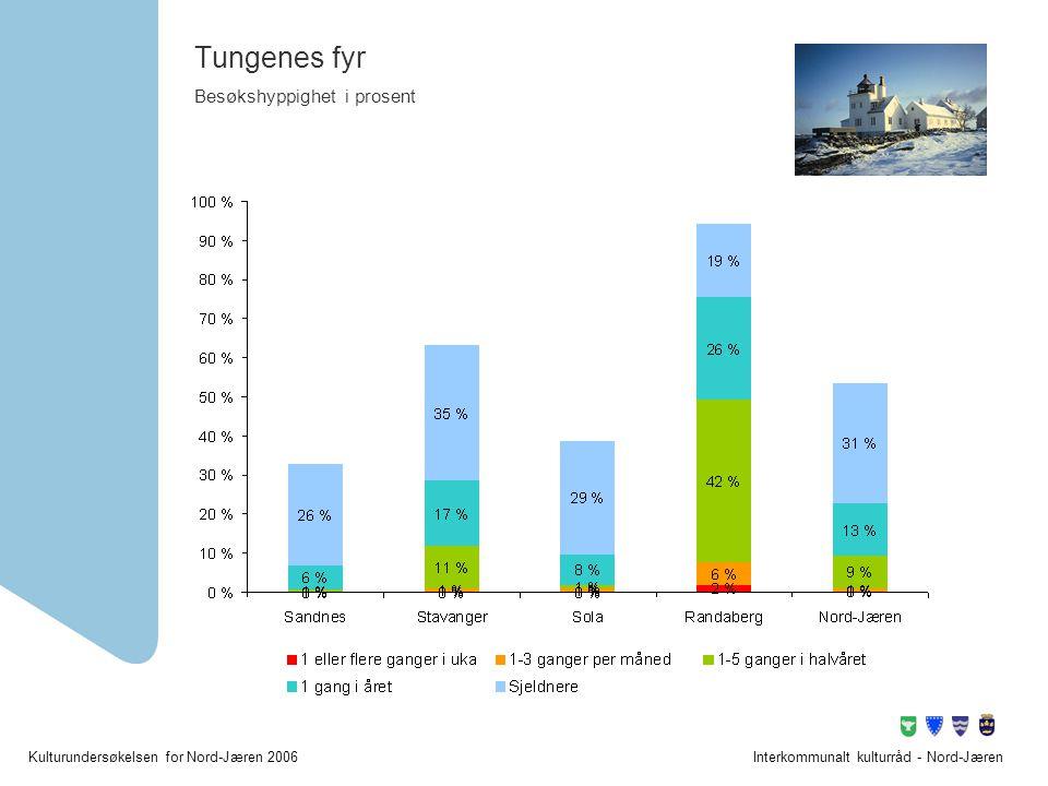 Tungenes fyr Besøkshyppighet i prosent