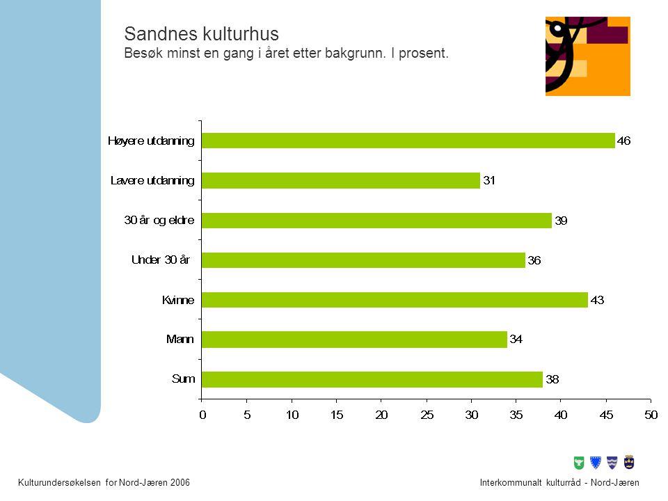 Sandnes kulturhus Besøk minst en gang i året etter bakgrunn. I prosent.