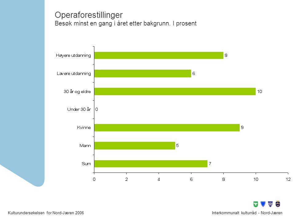 Operaforestillinger Besøk minst en gang i året etter bakgrunn