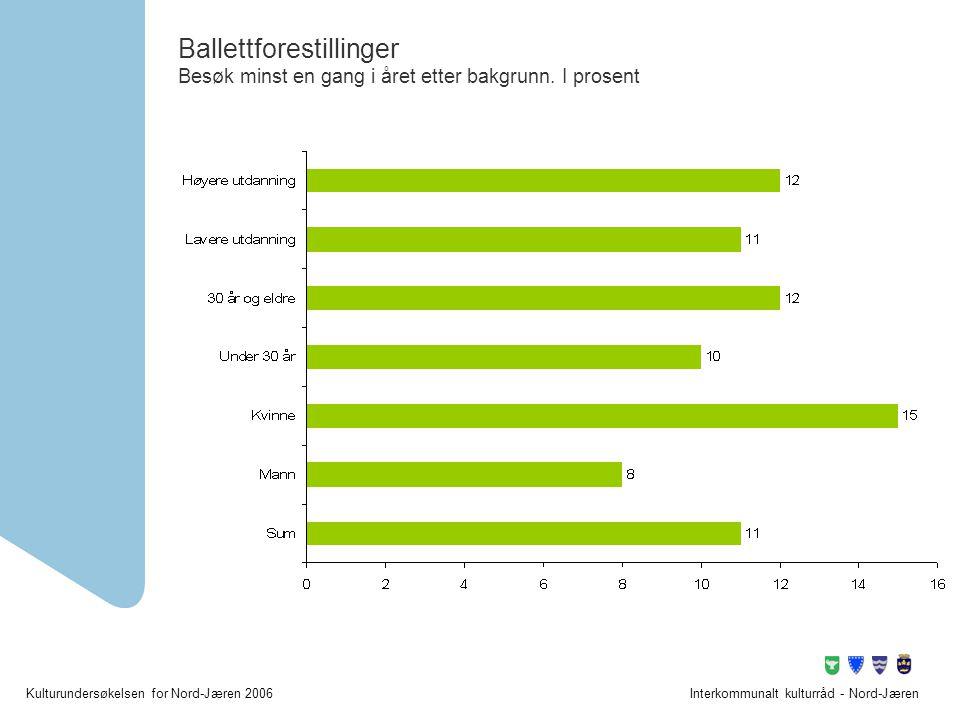 Ballettforestillinger Besøk minst en gang i året etter bakgrunn