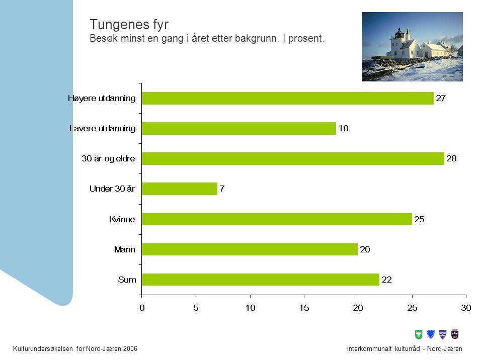 Tungenes fyr Besøk minst en gang i året etter bakgrunn. I prosent.