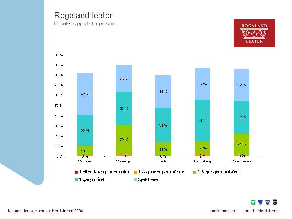 Rogaland teater Besøkshyppighet i prosent