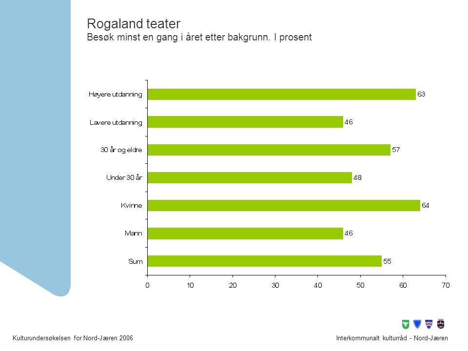 Rogaland teater Besøk minst en gang i året etter bakgrunn. I prosent