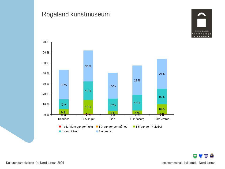 Rogaland kunstmuseum Interkommunalt kulturråd - Nord-Jæren