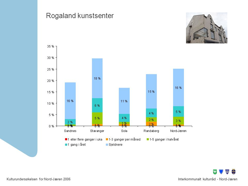 Rogaland kunstsenter Interkommunalt kulturråd - Nord-Jæren