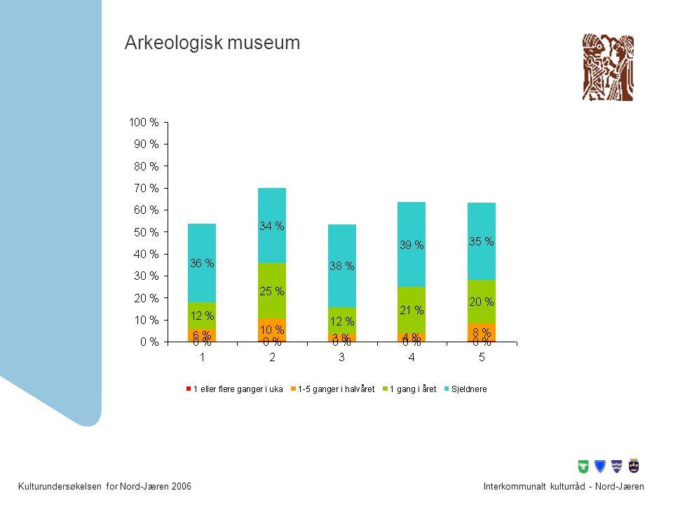 Arkeologisk museum Interkommunalt kulturråd - Nord-Jæren