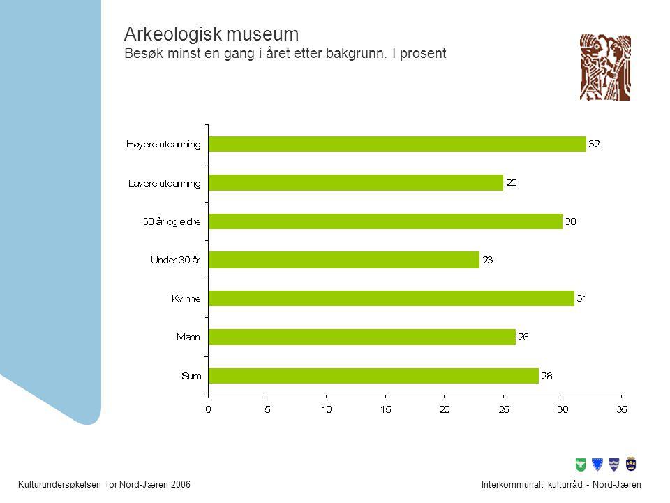 Arkeologisk museum Besøk minst en gang i året etter bakgrunn. I prosent
