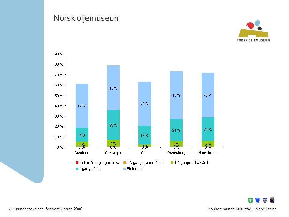 Norsk oljemuseum Interkommunalt kulturråd - Nord-Jæren