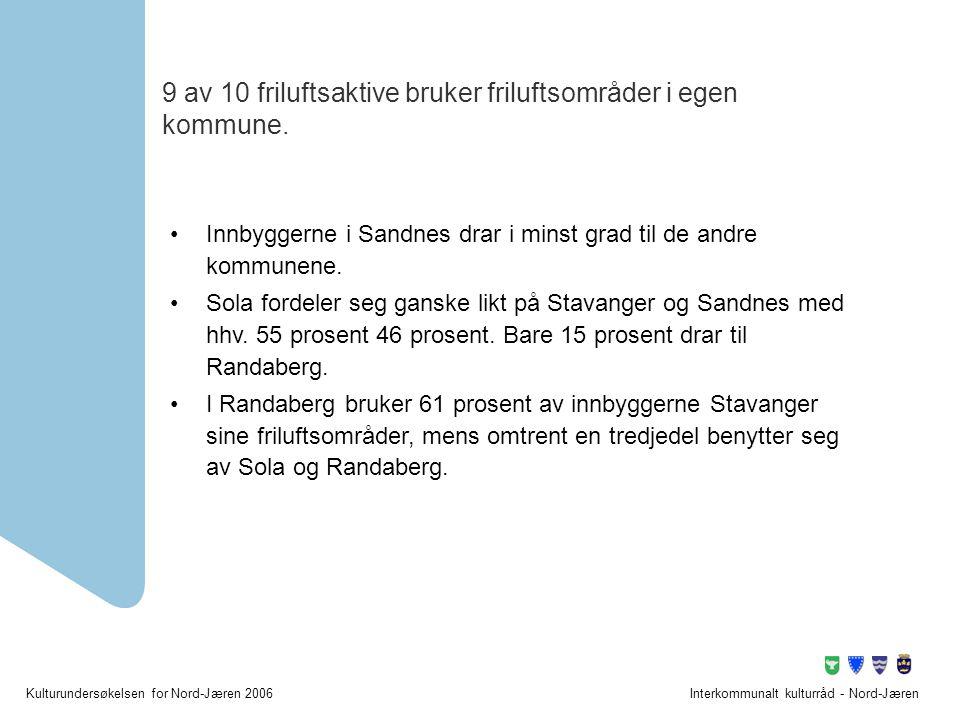 9 av 10 friluftsaktive bruker friluftsområder i egen kommune.