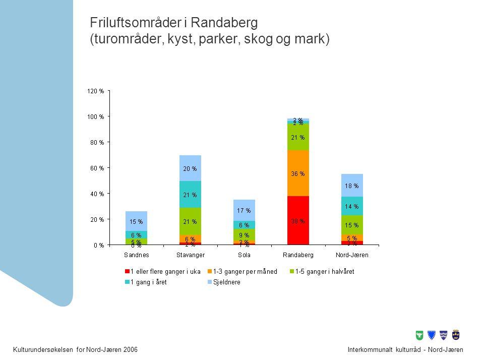 Friluftsområder i Randaberg (turområder, kyst, parker, skog og mark)