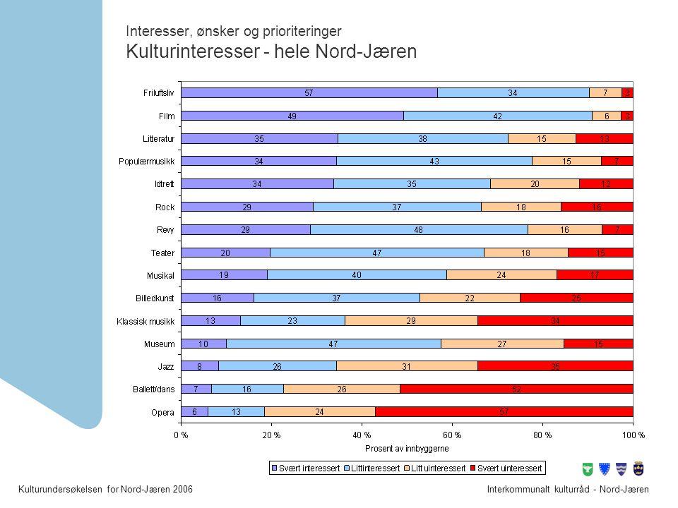 Interesser, ønsker og prioriteringer Kulturinteresser - hele Nord-Jæren