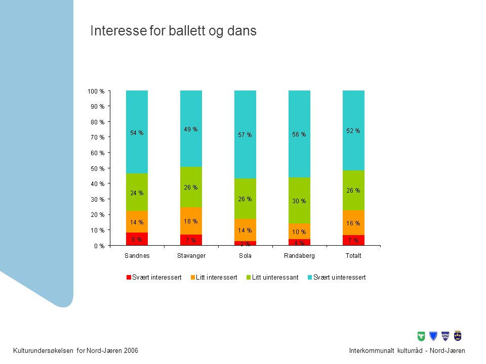 Interesse for ballett og dans