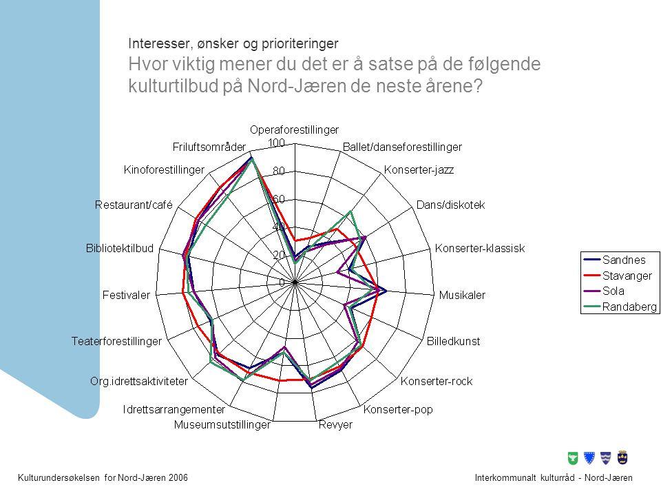 Interesser, ønsker og prioriteringer Hvor viktig mener du det er å satse på de følgende kulturtilbud på Nord-Jæren de neste årene