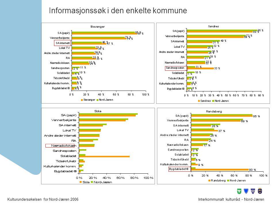 Informasjonssøk i den enkelte kommune