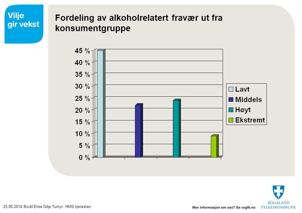 Fordeling av alkoholrelatert fravær ut fra konsumentgruppe