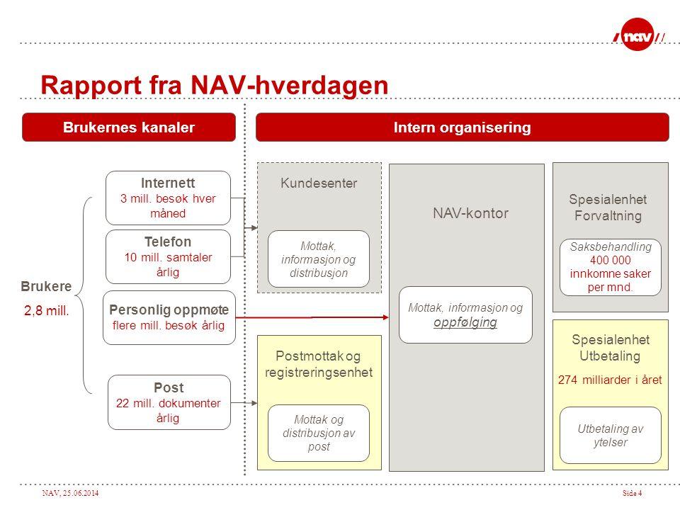 Rapport fra NAV-hverdagen