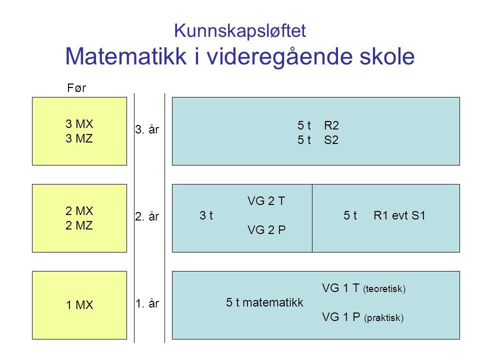 Kunnskapsløftet Matematikk i videregående skole