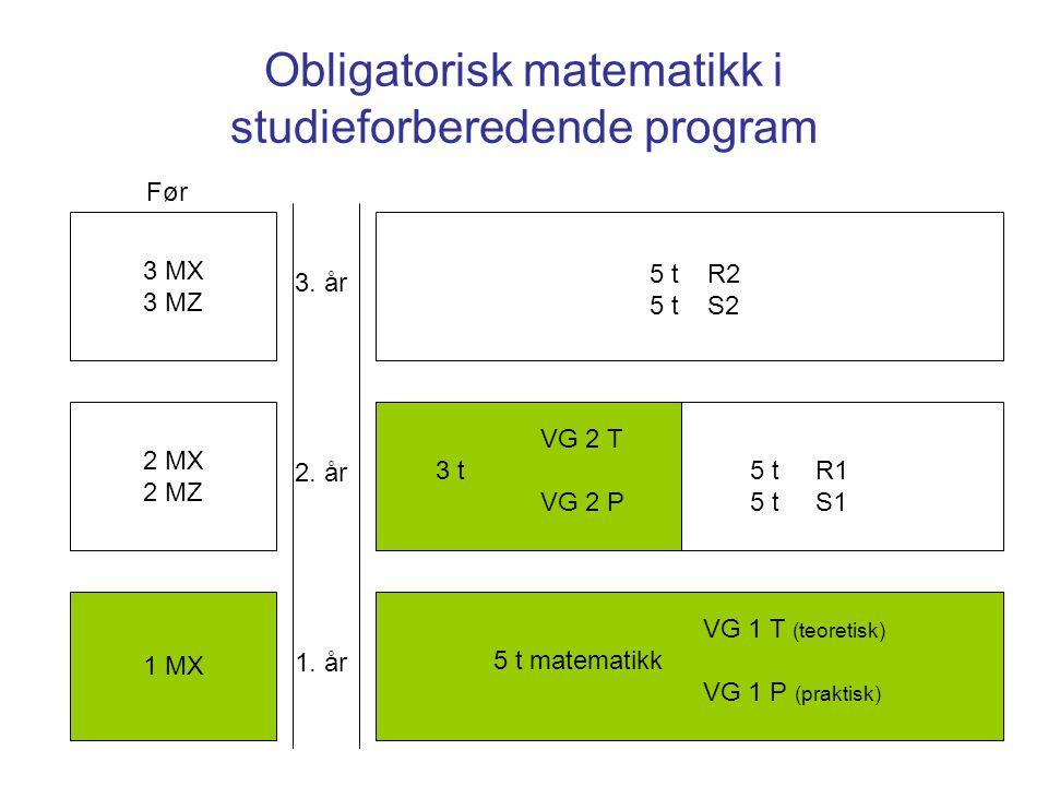 Obligatorisk matematikk i studieforberedende program