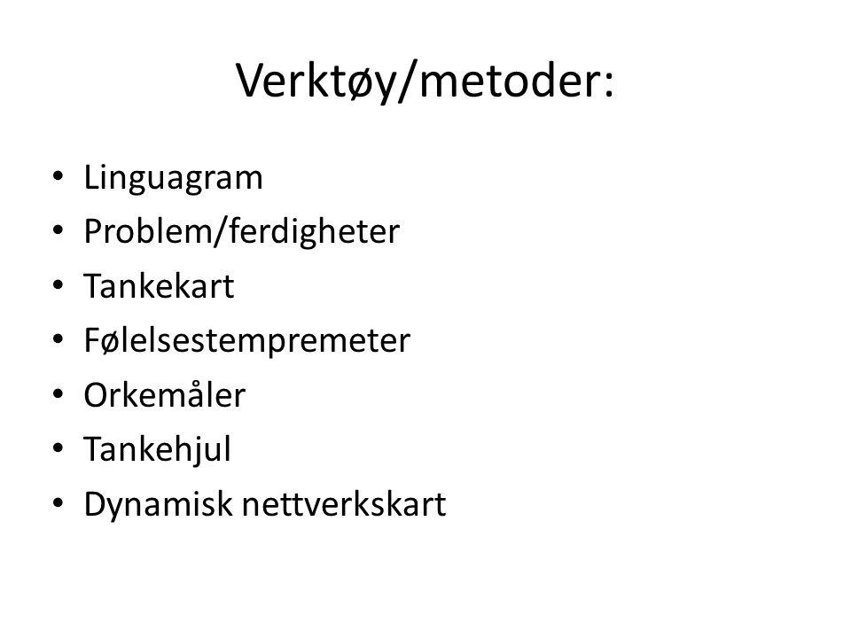 Verktøy/metoder: Linguagram Problem/ferdigheter Tankekart