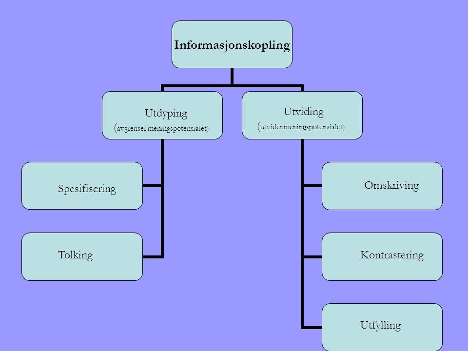 Utdyping (avgrenser meningspotensialet) Utviding. (utvider meningspotensialet) Omskriving. Spesifisering.