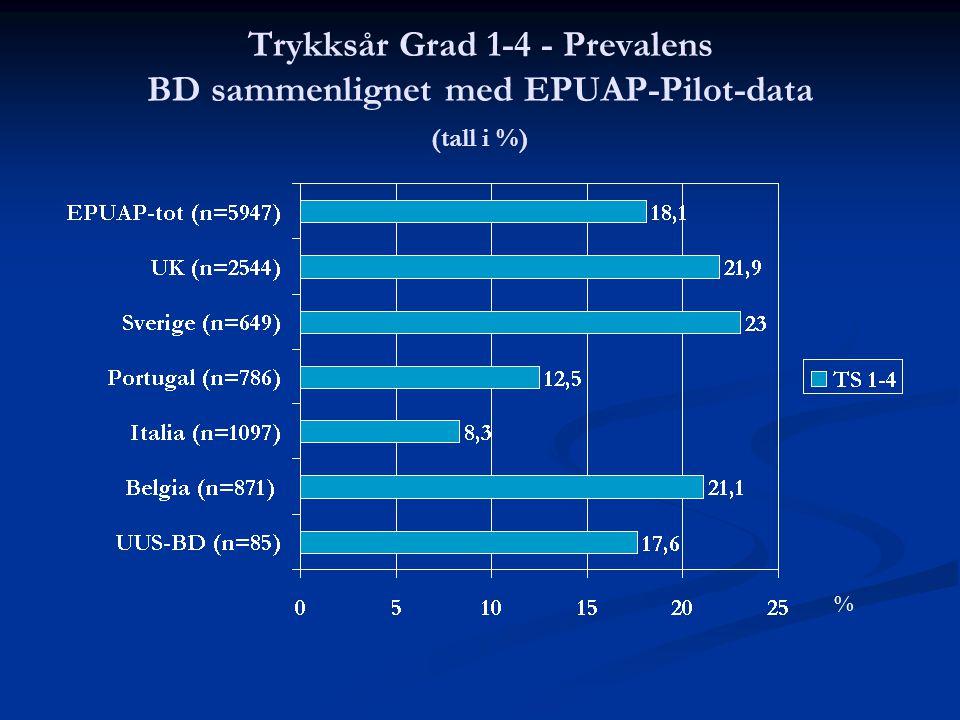 Trykksår Grad 1-4 - Prevalens BD sammenlignet med EPUAP-Pilot-data (tall i %)