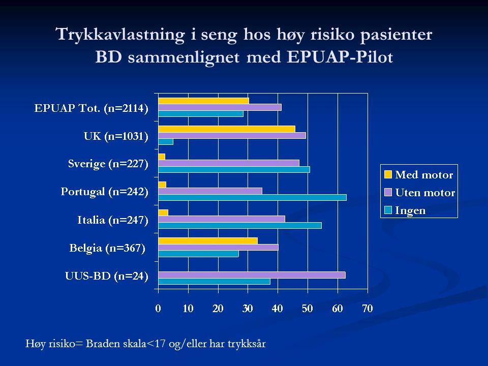 Trykkavlastning i seng hos høy risiko pasienter BD sammenlignet med EPUAP-Pilot