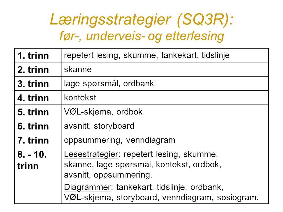 Læringsstrategier (SQ3R): før-, underveis- og etterlesing