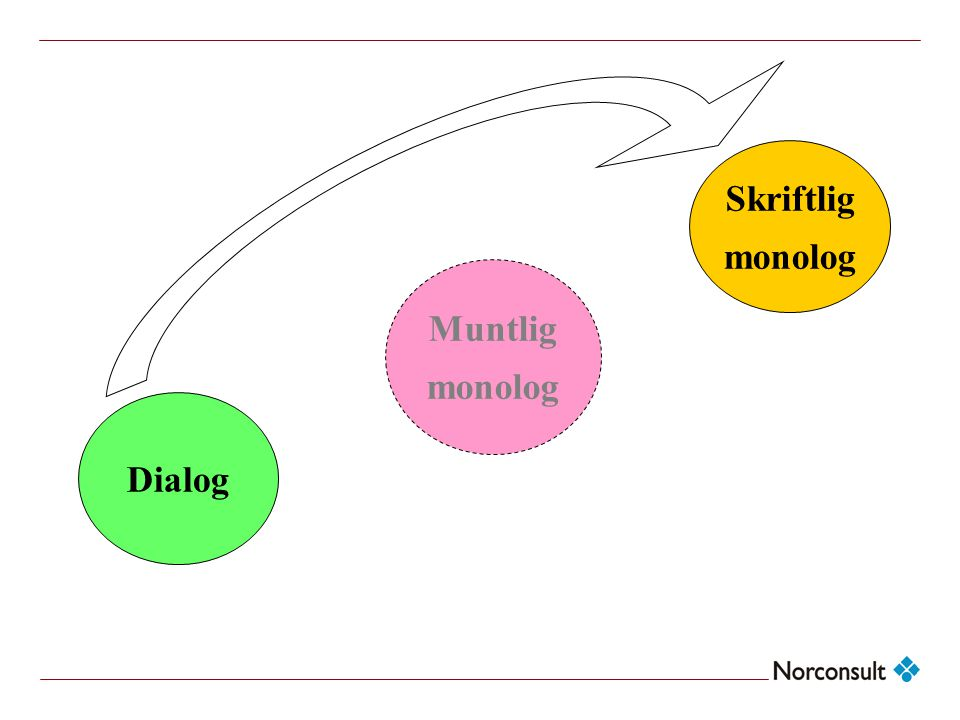 Skriftlig monolog Muntlig monolog Dialog