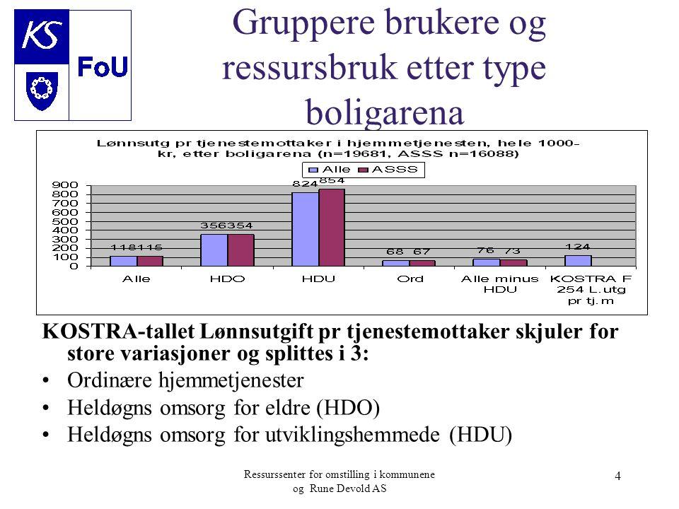 Gruppere brukere og ressursbruk etter type boligarena