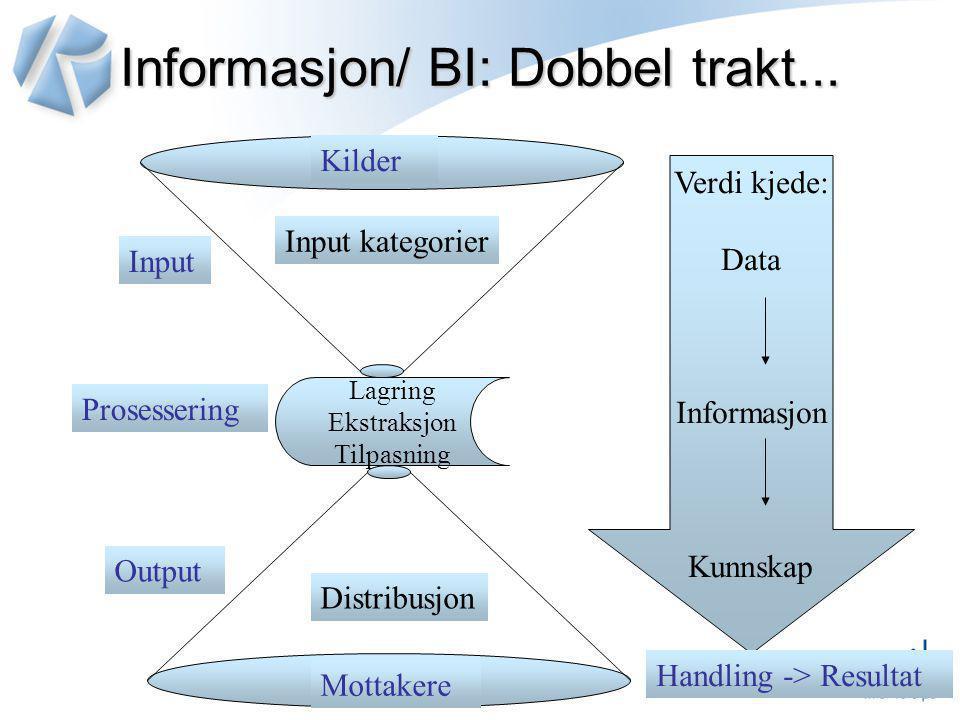 Informasjon/ BI: Dobbel trakt...